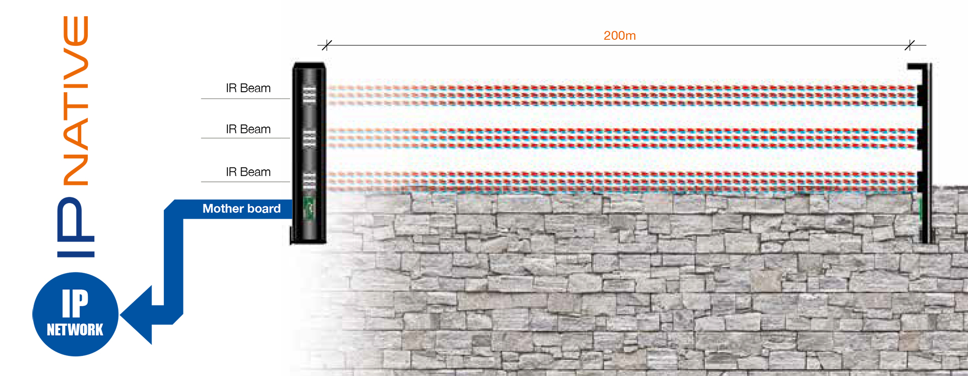 avantgarde-wm ir beam barrier for wall mounting applications